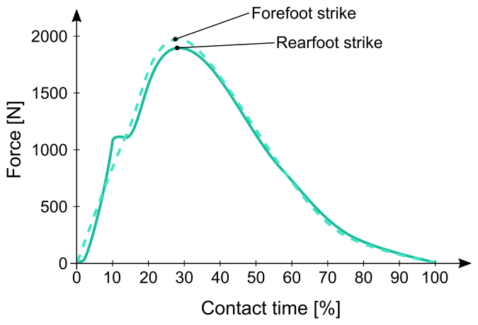 Ground reaction force and foot strike patterns